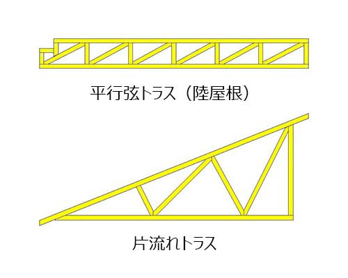 平行弦トラス(陸屋根),片流れトラス